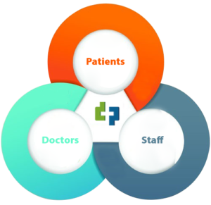 Software for patients, doctors and staff